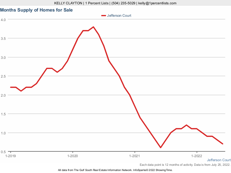 Graph showing the supply of homes on the market in Jefferson Court